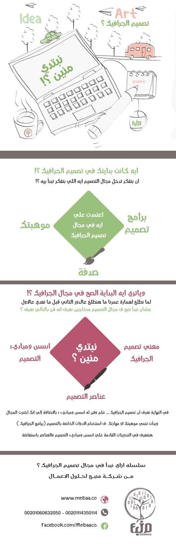 انفوجرافيك عن تصميم المواقع
